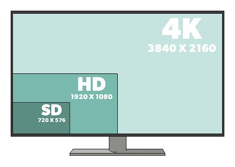 разрешение телевизоров 4К