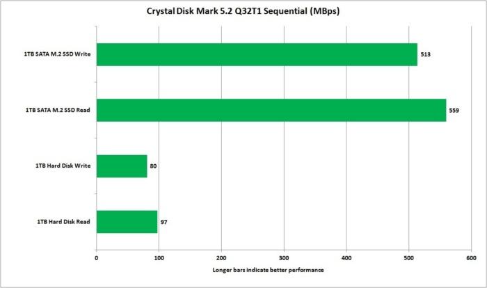 тест SSD против HDD